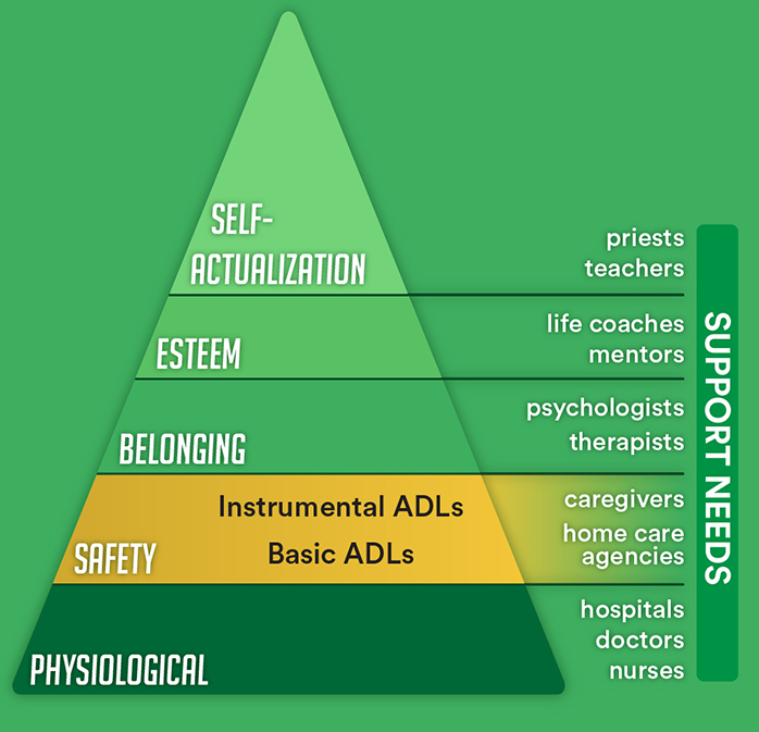 Adls And Iadls Compared To The Hierarchy Of Needs