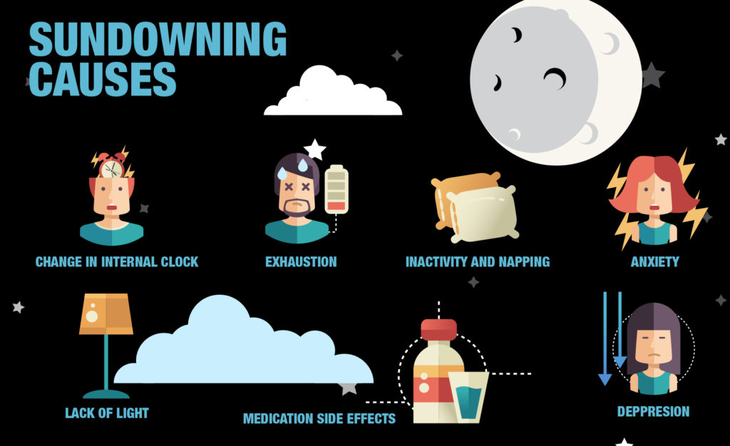 Sundowning with Dementia and Effective Coping Strategies ...