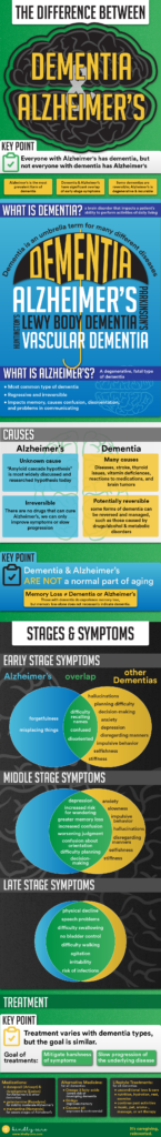 dementa vs alzheimer's
