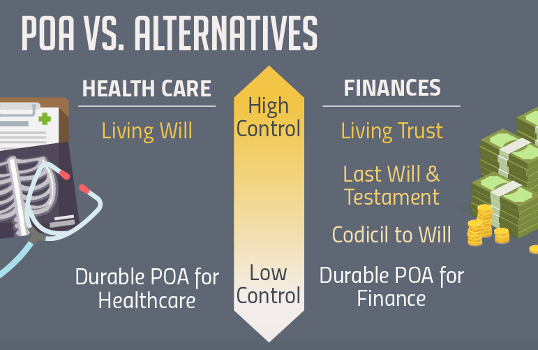 Durable Power Of Attorney Vs Living Will Living Trust And