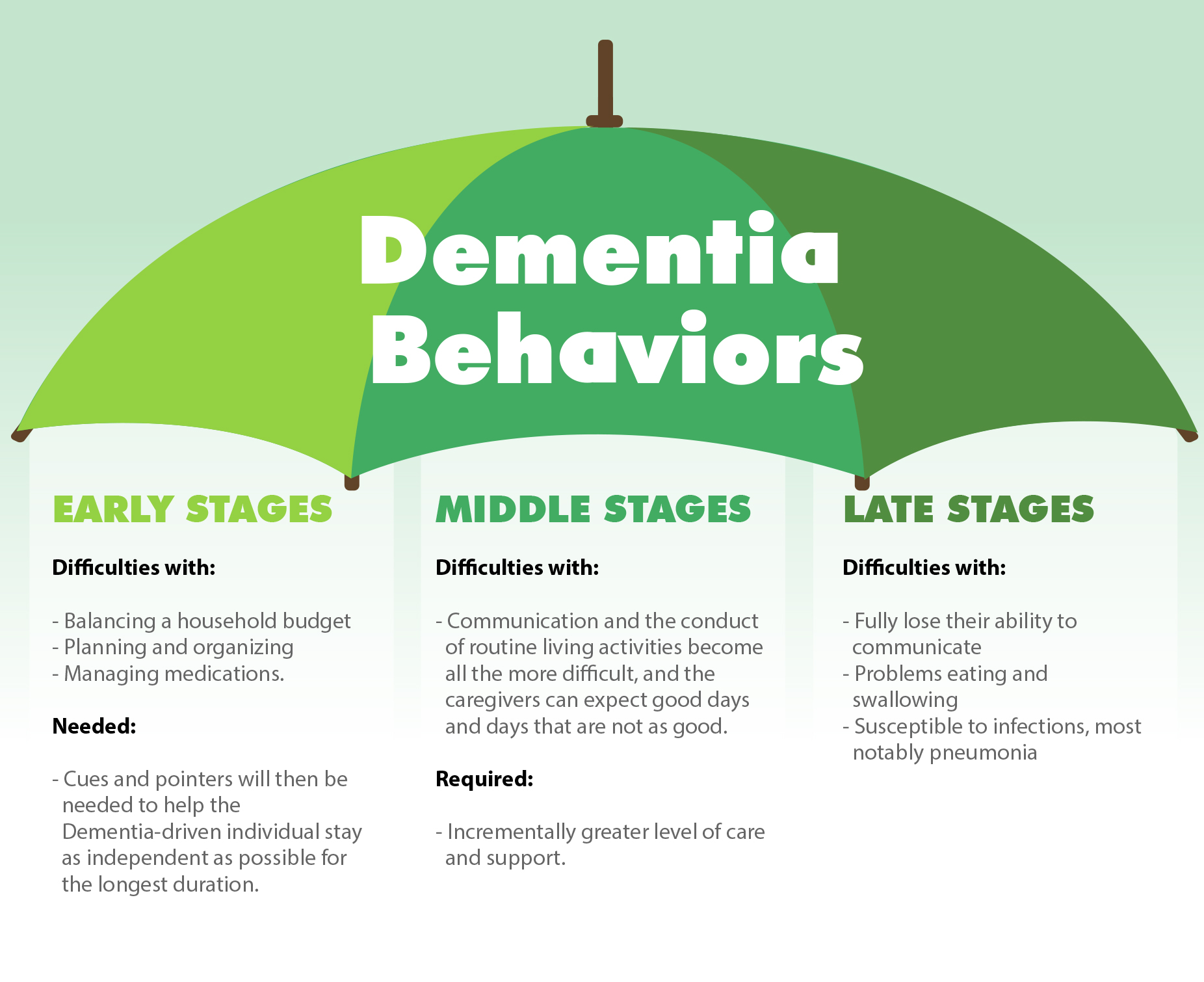 describe the types of dementia For many people, dementia means alzheimer's but alzheimer's isn't the only  type of dementia there are actually several different forms including vascular.